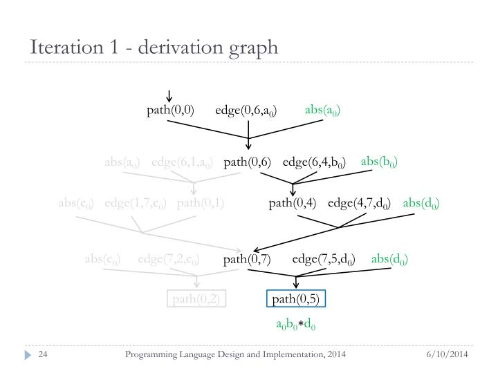 Iteration 1 - derivation graph