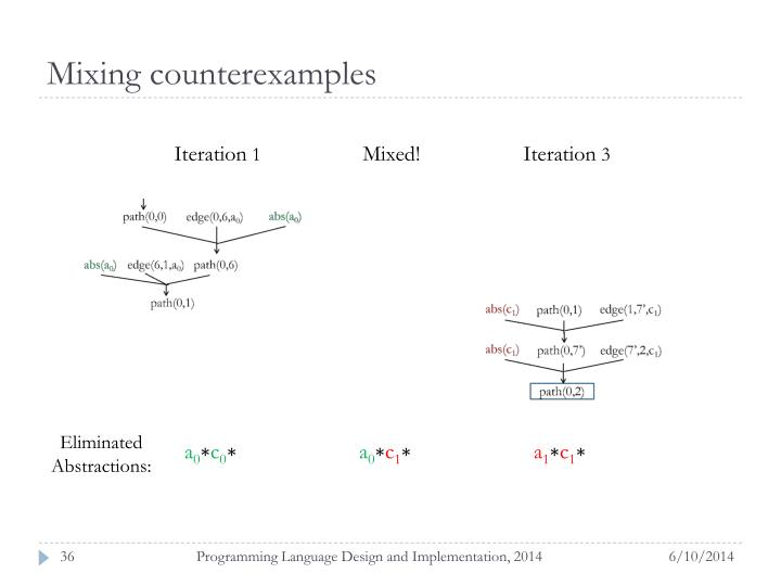 Mixing counterexamples