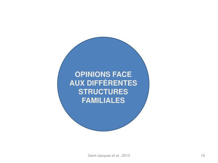 OPINIONS FACE AUX DIFFÉRENTES STRUCTURES FAMILIALES