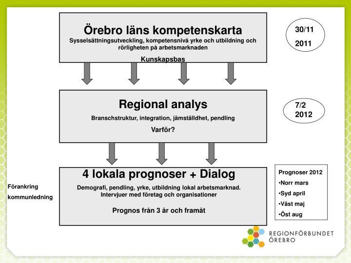 Örebro läns kompetenskarta