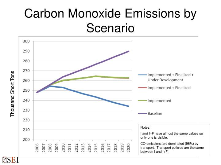 Carbon Monoxide Emissions by Scenario