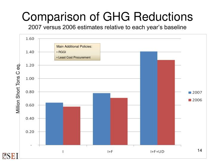 Comparison of GHG Reductions