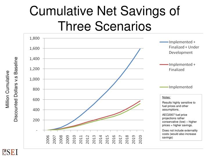 Cumulative Net Savings of Three Scenarios