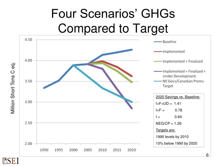 Four Scenarios' GHGs