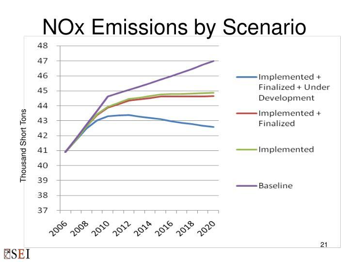 NOx Emissions by Scenario