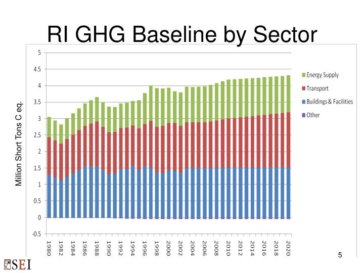 RI GHG Baseline by Sector