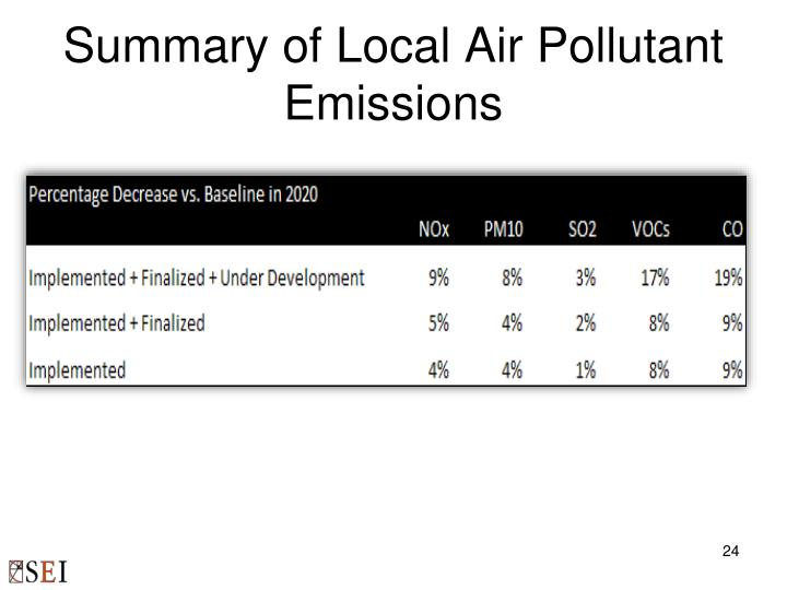 Summary of Local Air Pollutant Emissions