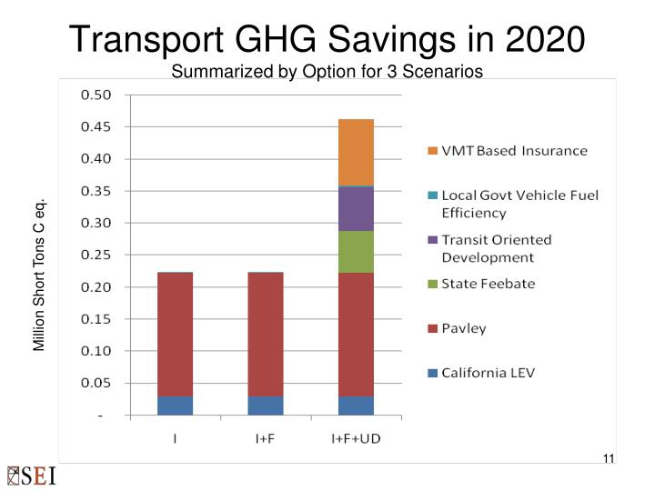 Transport GHG Savings in 2020