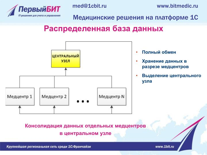 med@1cbit.ru
