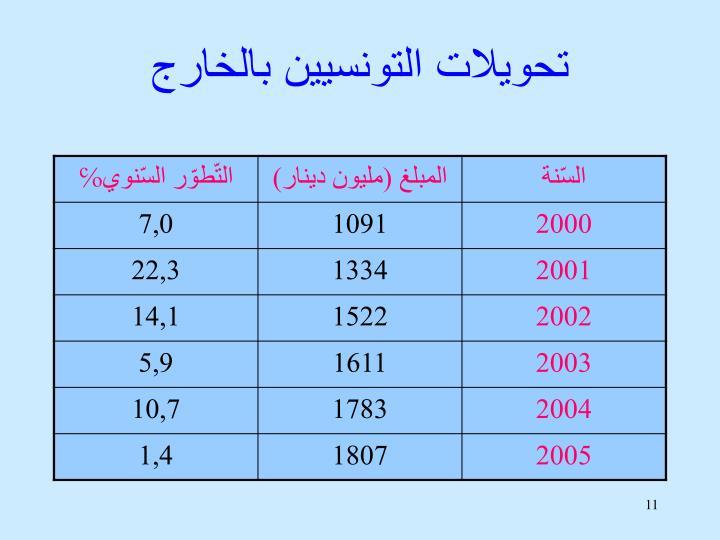 تحويلات التونسيين بالخارج
