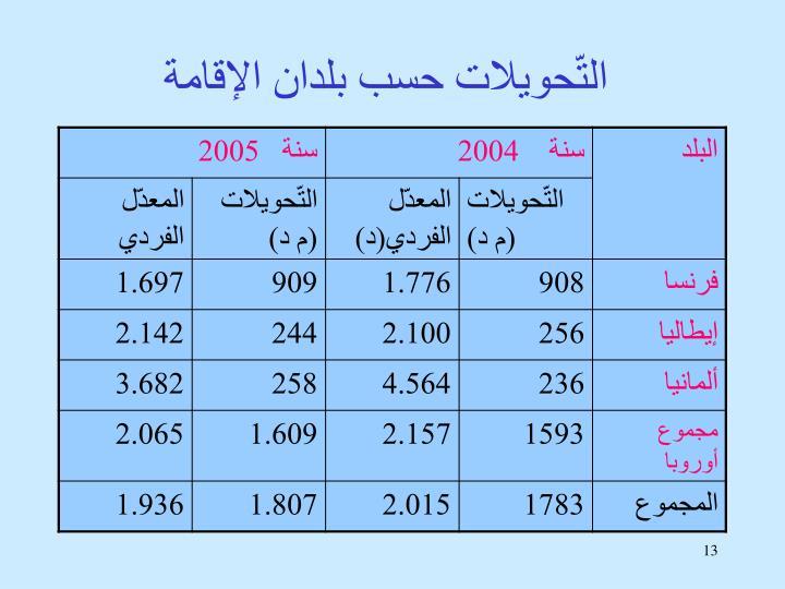 التّحويلات حسب بلدان الإقامة