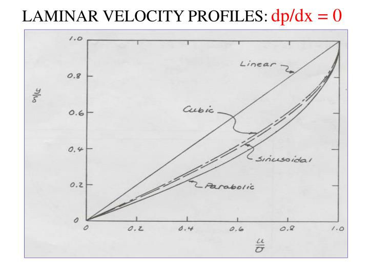 LAMINAR VELOCITY PROFILES: