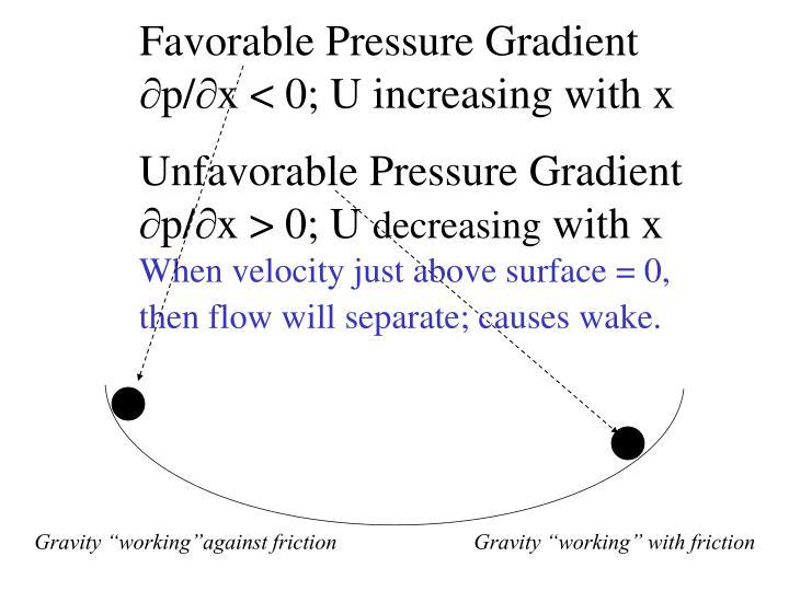 Favorable Pressure Gradient