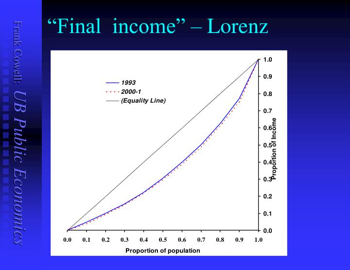 """""""Final  income"""""""