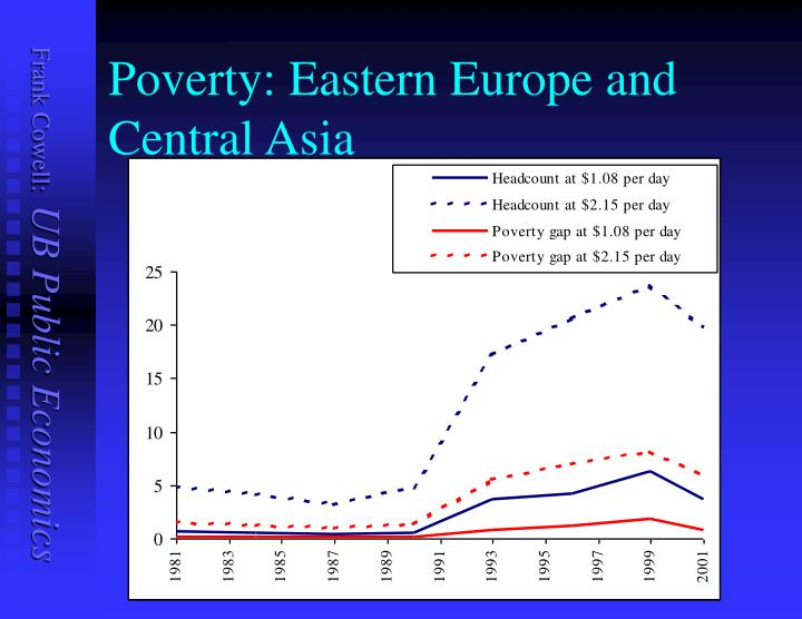 Poverty: Eastern Europe and Central Asia