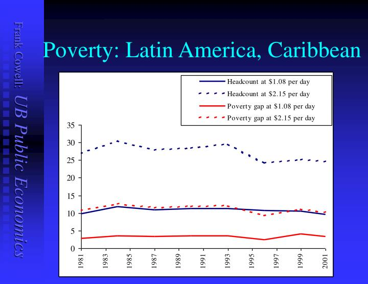 Poverty: Latin America, Caribbean