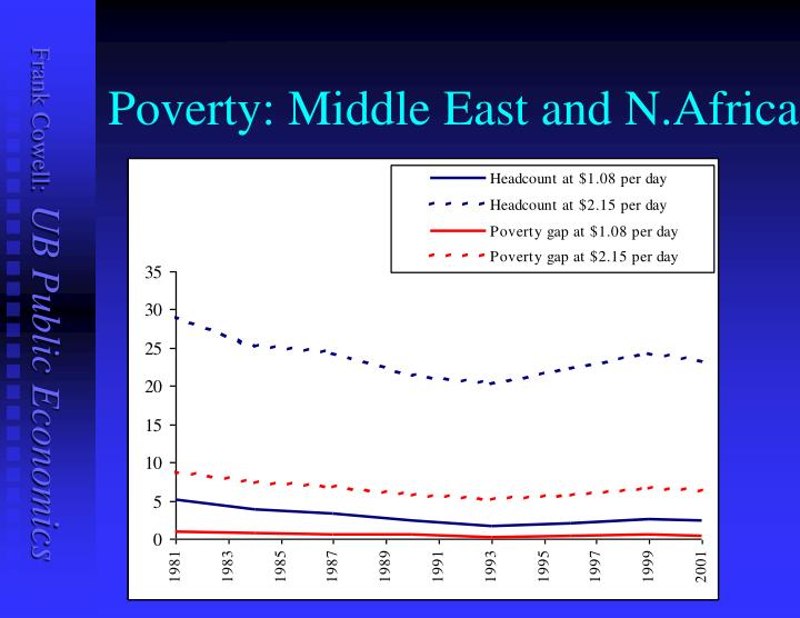 Poverty: Middle East and N.Africa
