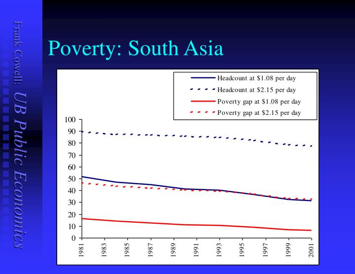 Poverty: South Asia