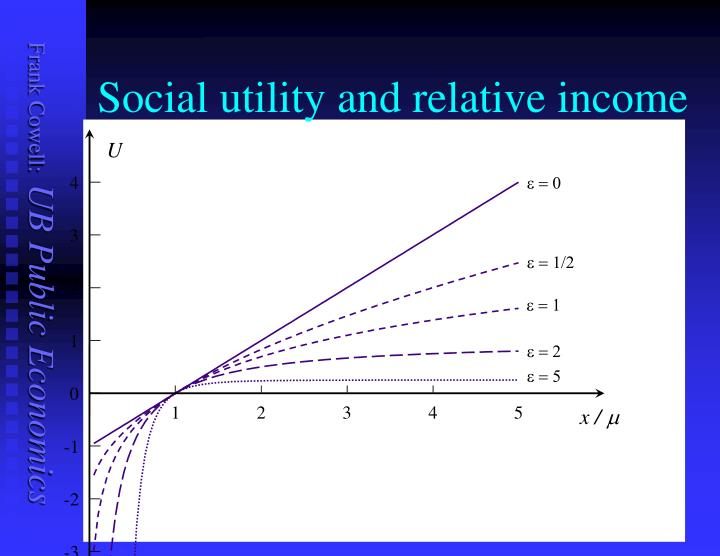 Social utility and relative income