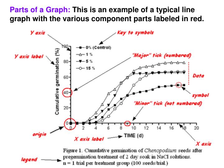 Parts of a Graph:
