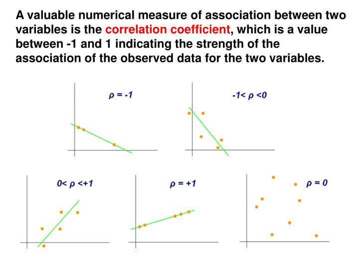 A valuable numerical measure of association between two variables is the