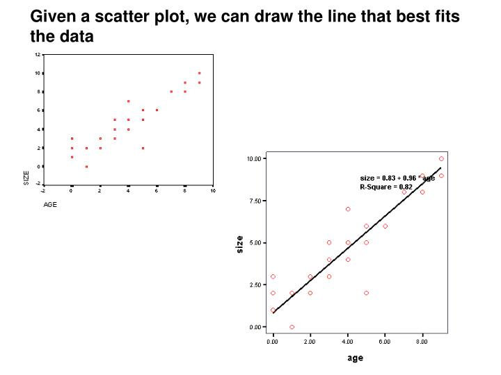 Given a scatter plot, we can draw the line that best fits the data