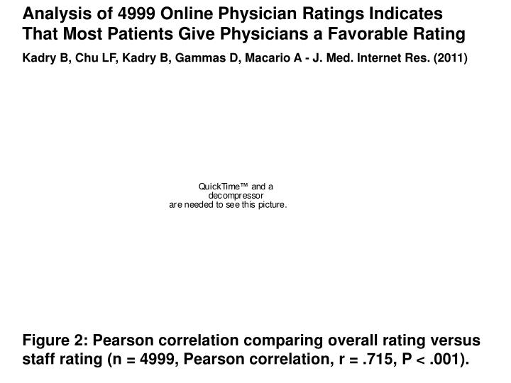 Analysis of 4999 Online Physician Ratings Indicates That Most Patients Give Physicians a Favorable Rating