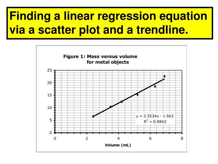 Finding a linear regression equation via a scatter plot and a trendline.