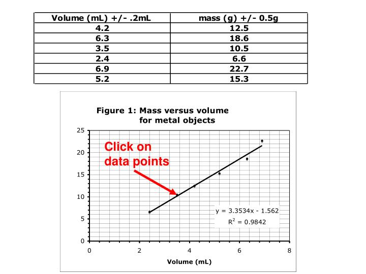 Click on data points