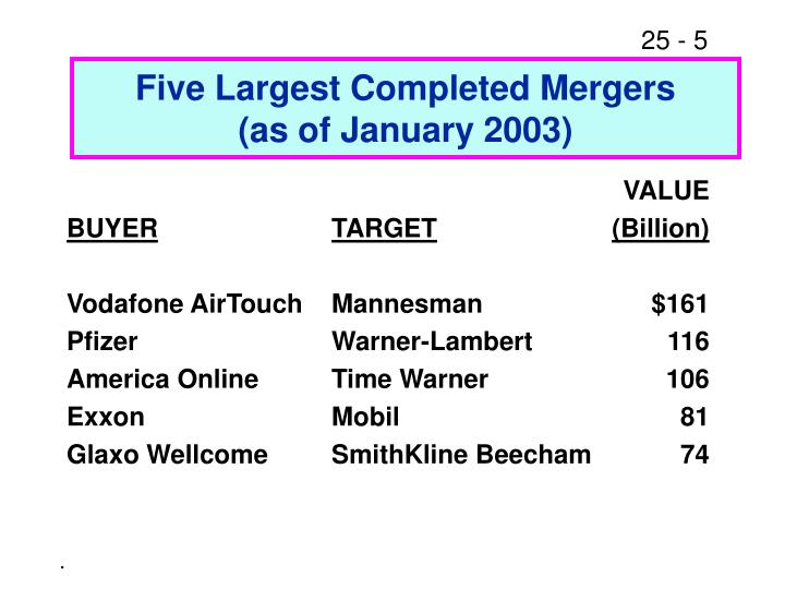 Five Largest Completed Mergers
