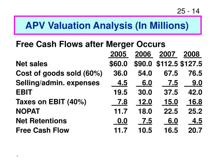 APV Valuation Analysis (In Millions)