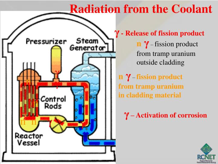Radiation from the Coolant