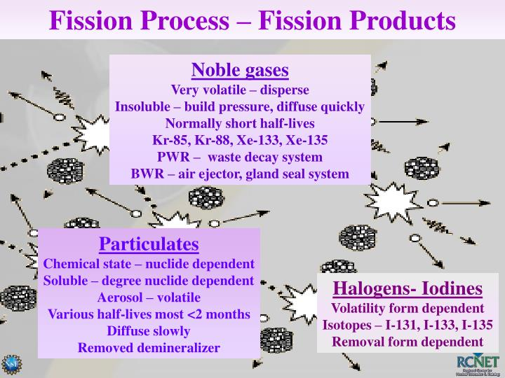 Fission Process – Fission Products