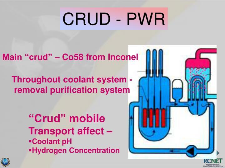 CRUD - PWR