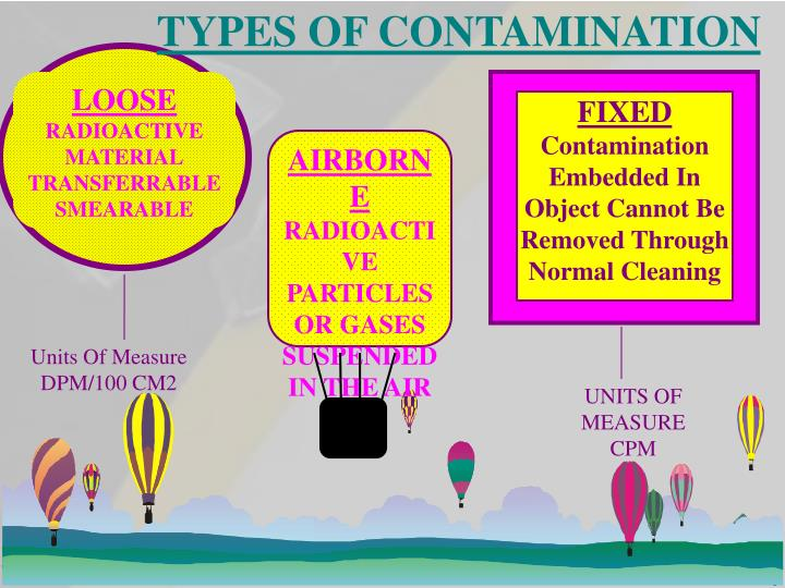 TYPES OF CONTAMINATION