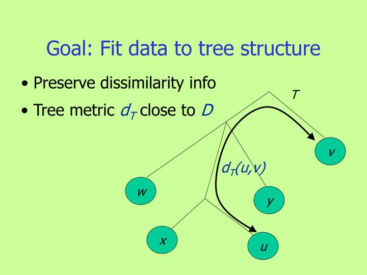 Goal: Fit data to tree structure