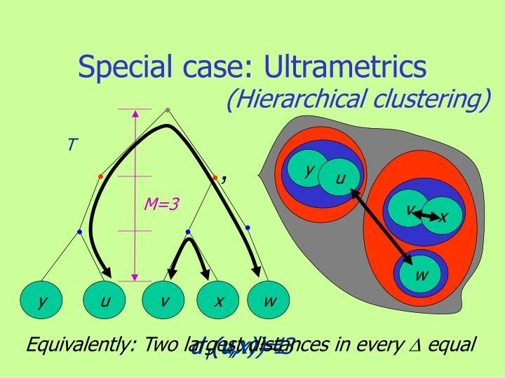 Special case: Ultrametrics