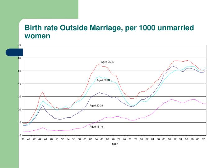 Birth rate Outside Marriage, per 1000 unmarried women