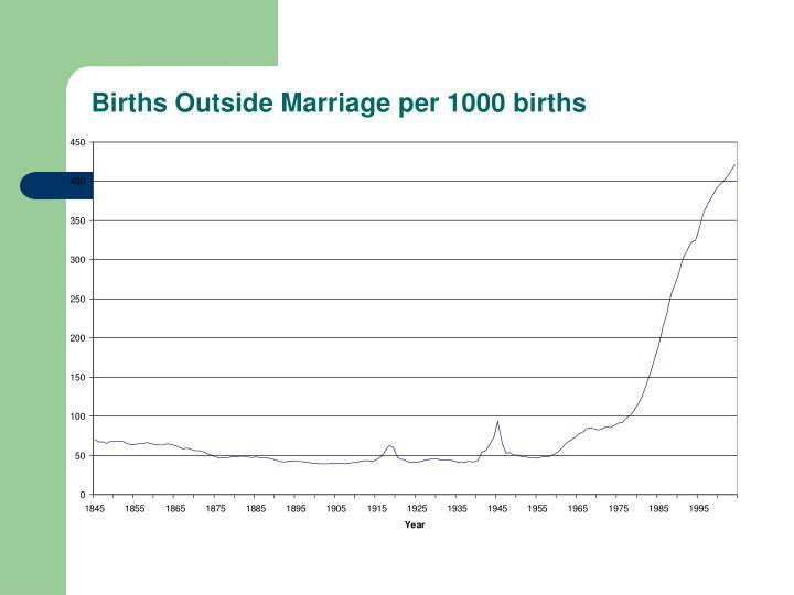 Births Outside Marriage per 1000 births