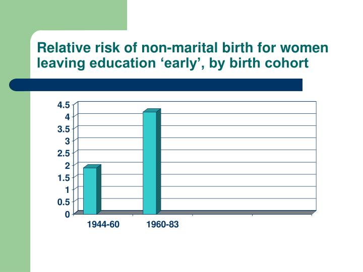 Relative risk of non-marital birth for women leaving education 'early', by birth cohort