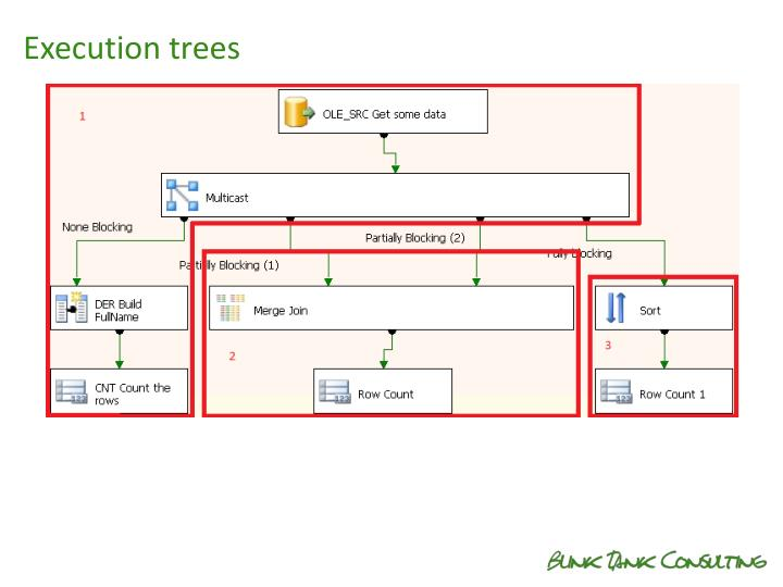 Execution trees