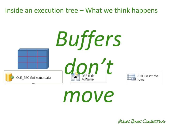 Inside an execution tree – What we think happens