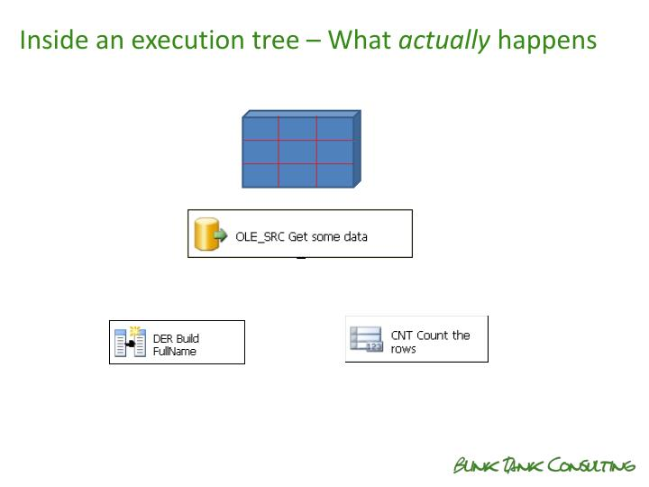 Inside an execution tree – What