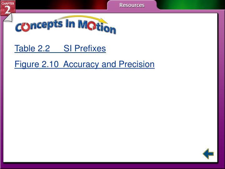 Table 2.2  SI Prefixes