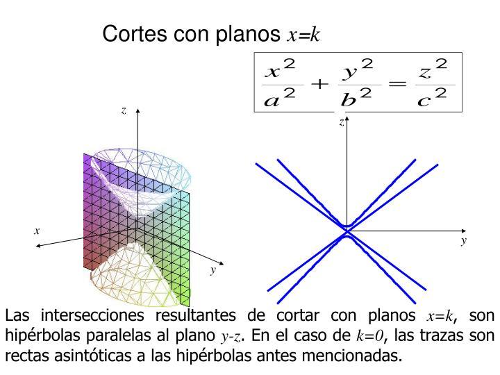 Cortes con planos