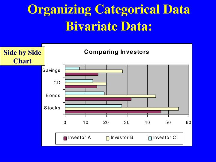 Organizing Categorical Data Bivariate Data: