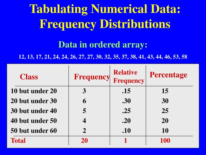 Tabulating Numerical Data: Frequency Distributions