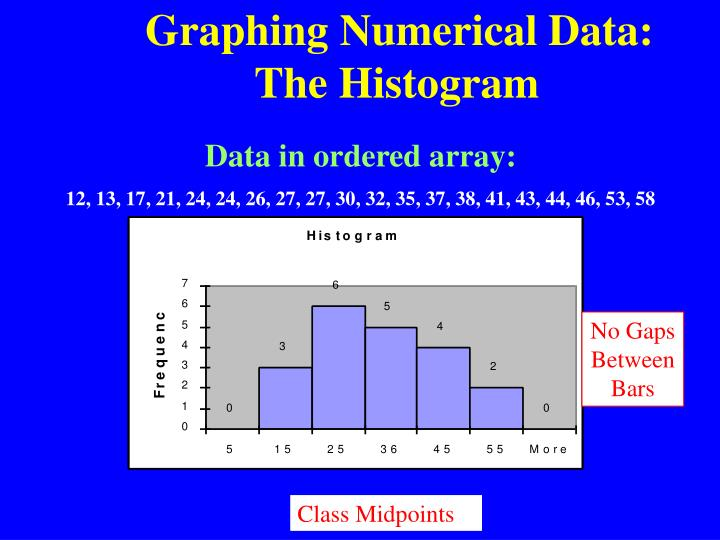 Graphing Numerical Data:The Histogram