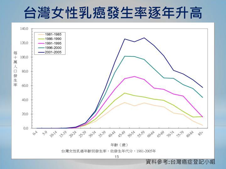 台灣女性乳癌發生率逐年升高