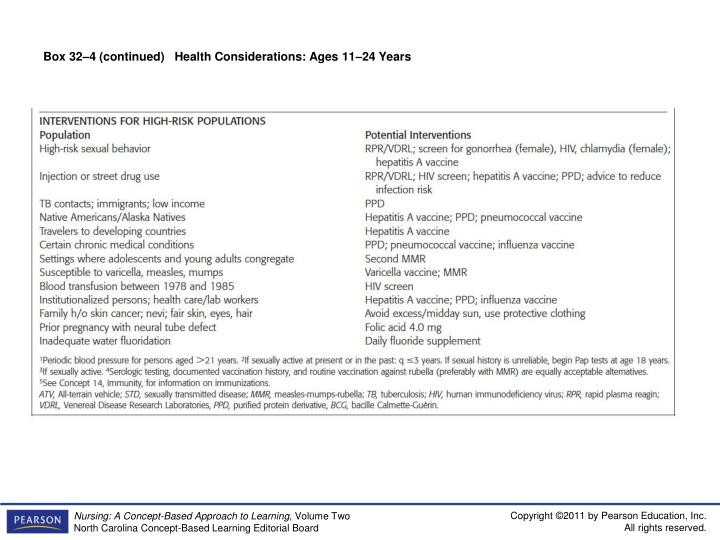 Box 32–4 (continued)   Health Considerations: Ages 11–24 Years